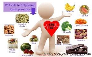 Alimente pentru hipertensiune