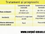 Diagnosticul leucemiei acute